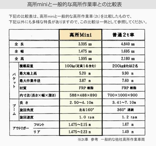 高所miniと一般的な高所作業車との比較表